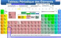 table periodique