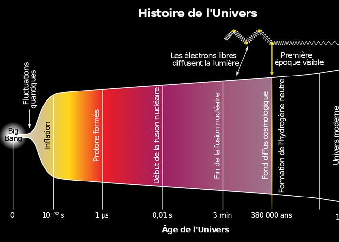 histoire univers